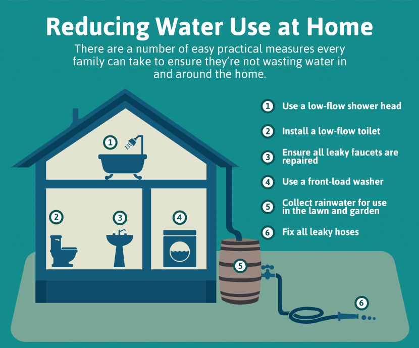 Water conservation 101 water conservation conservation for How to save water in your house