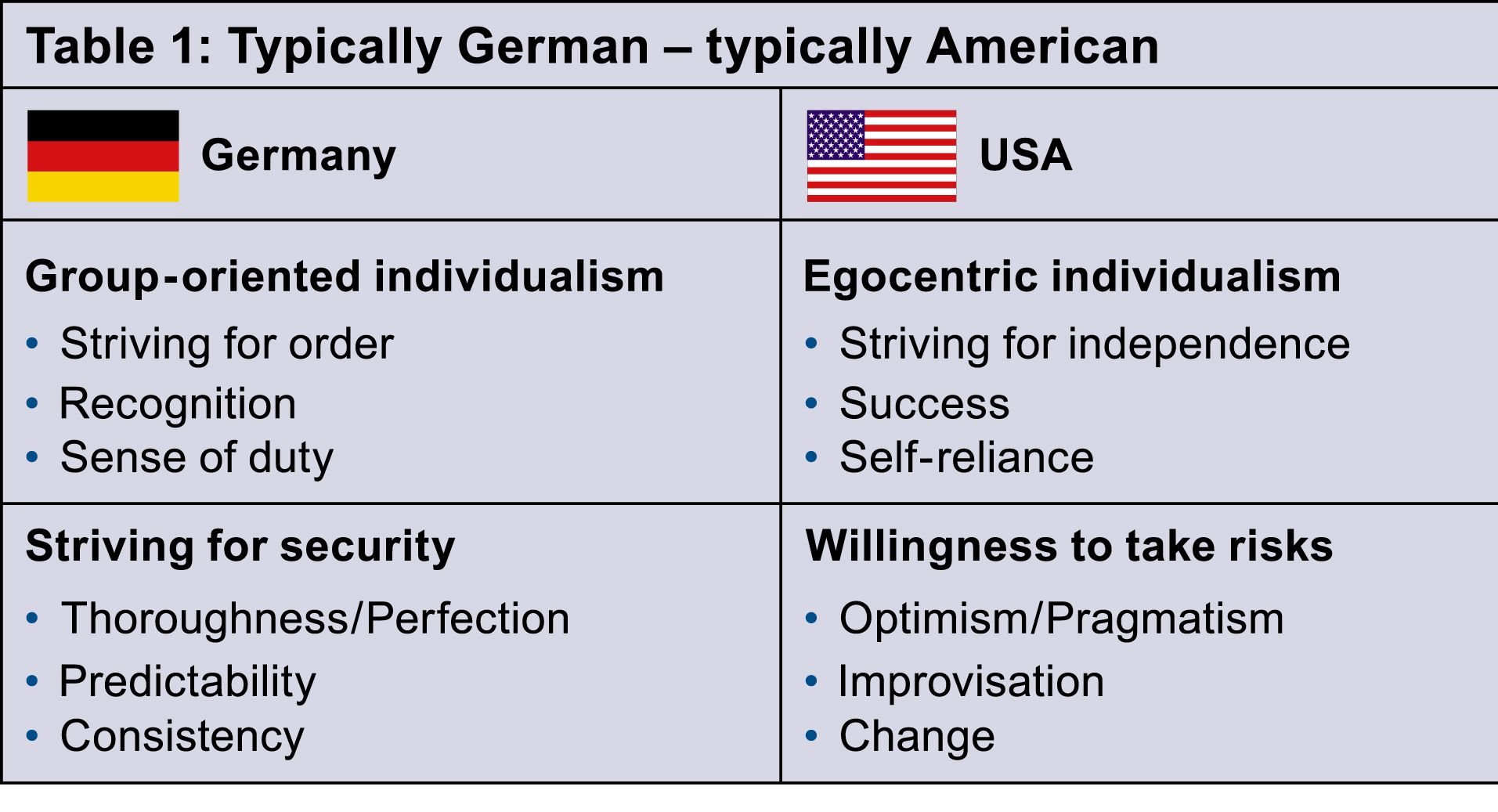 Cultural Differences America Germany