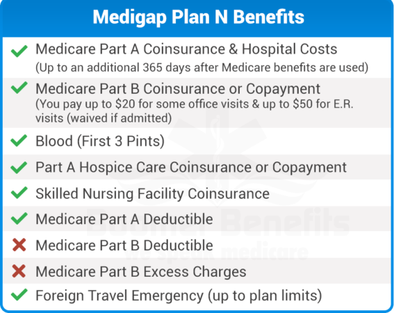 Medicare Plan N How to plan, Learning, Day