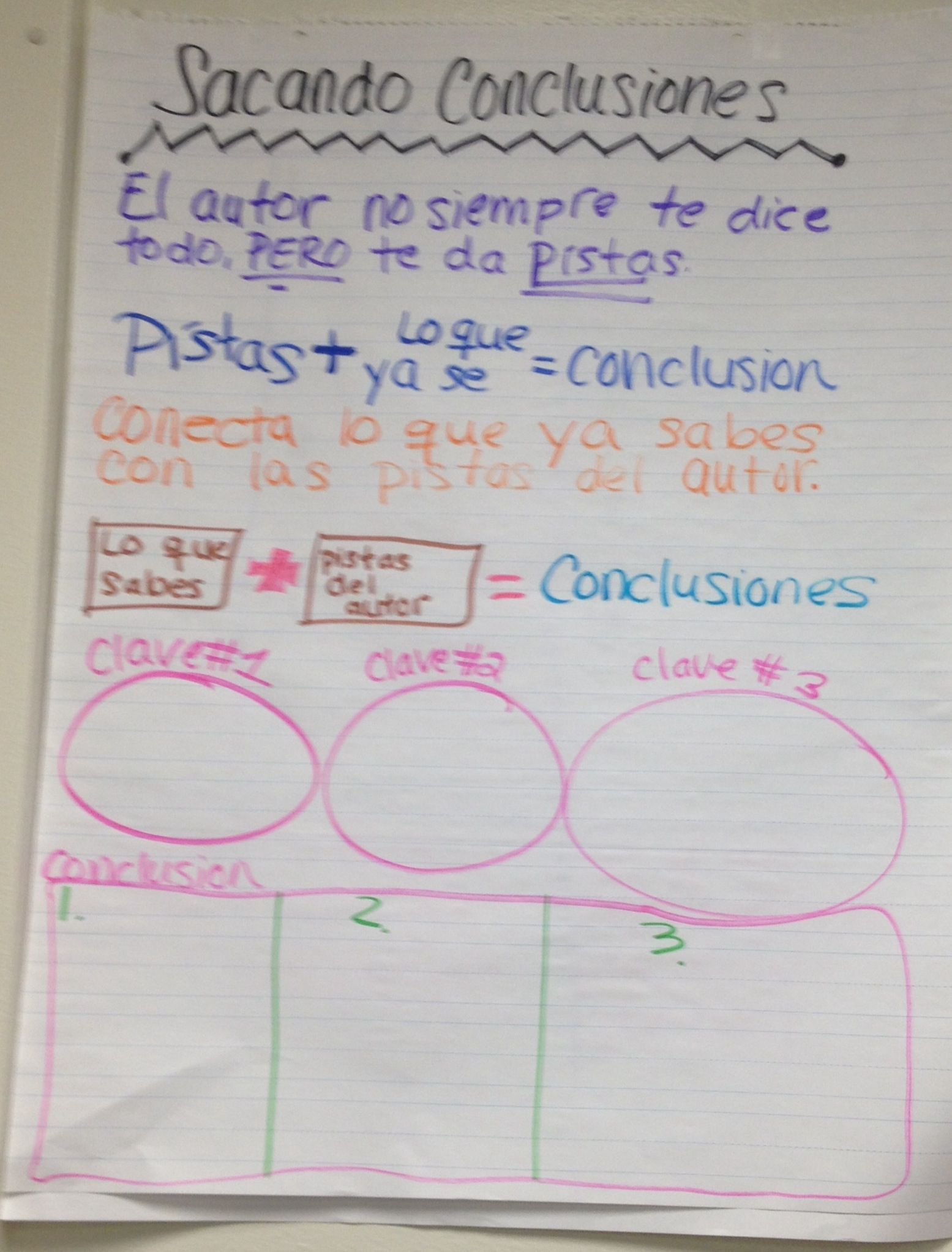 Spanish Drawing Conclusions Anchor Chart Imgurl