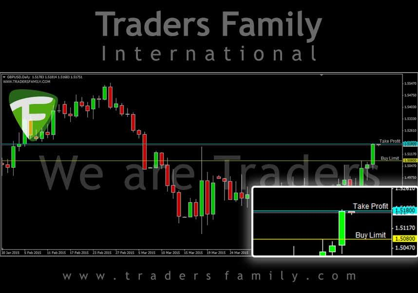 Signal Trading Forex Gbpusd Traders Family Buy Limit 1 50800 Tp