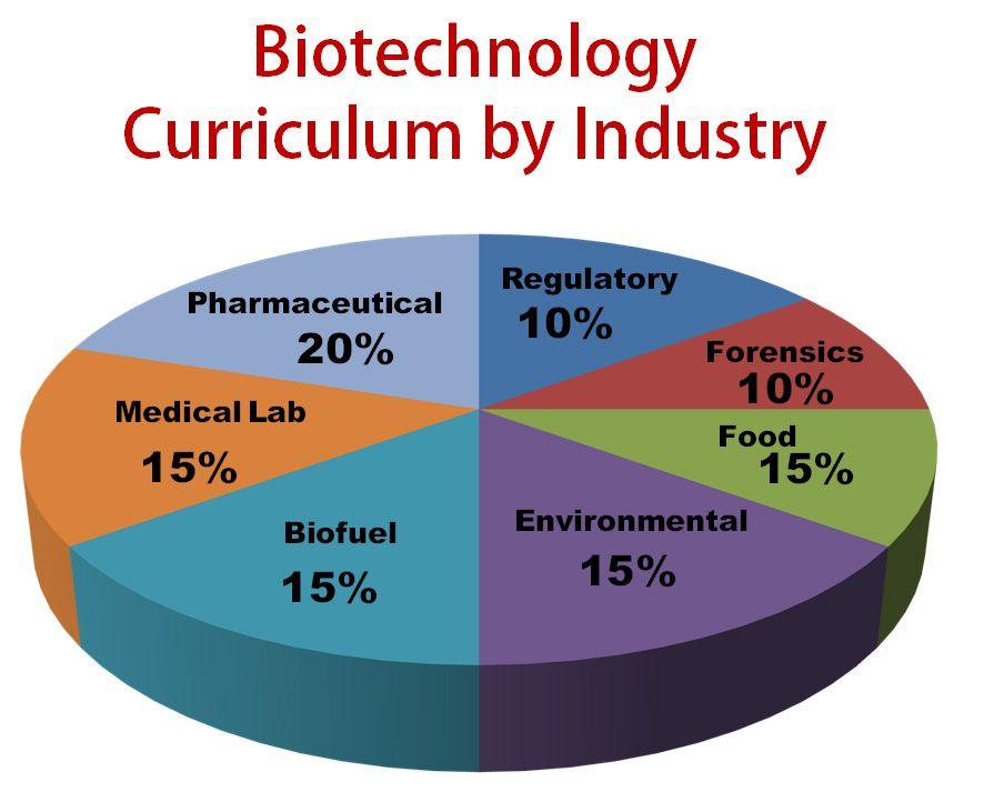 Pin on Biotechnology