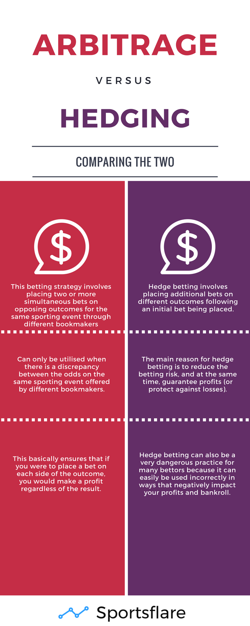 Arbitrage Betting vs Hedge Betting Horse betting, Sports