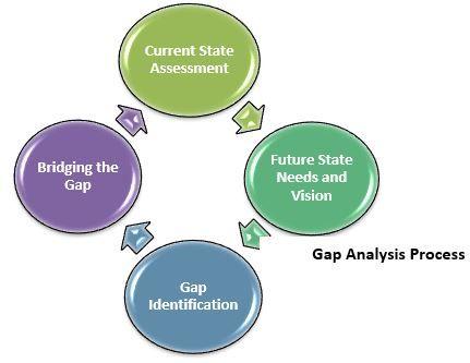 GapAnalysis  Analysis Methods    Tech