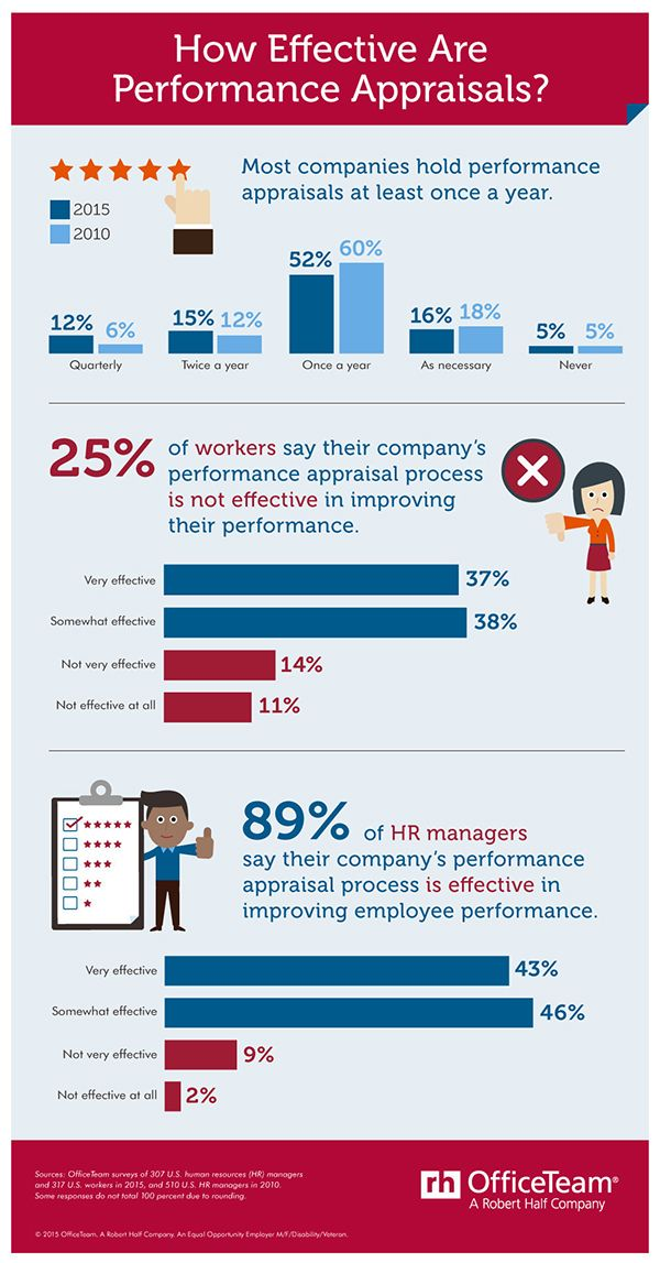 A recent survey from OfficeTeam shows 25 percent of employees say