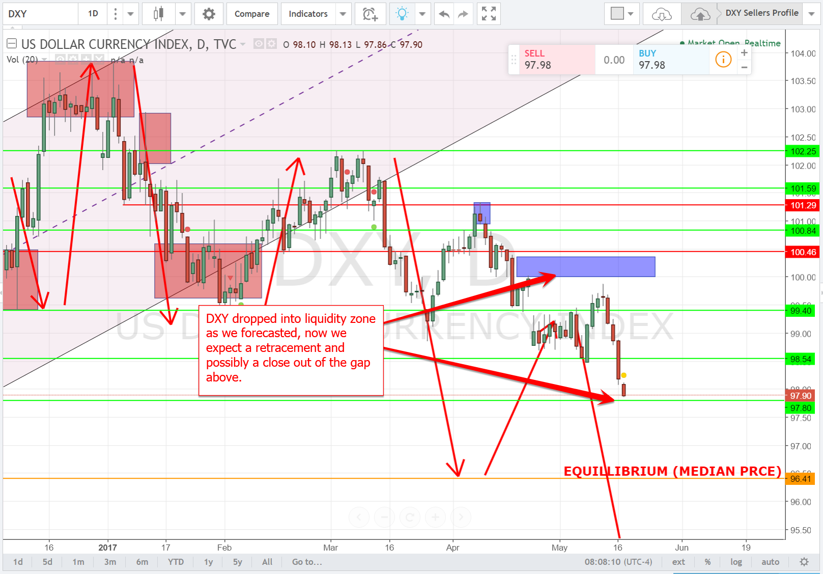 EURUSD & DXY Forex Forecast May 17th, 2017 Forex trading