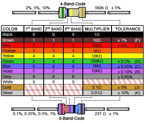 4 Band Resistor Color Code Calculator and Chart – from Online