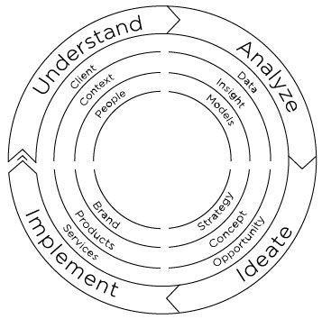 (1) Avainsana #diagramoftheday Twitterissä