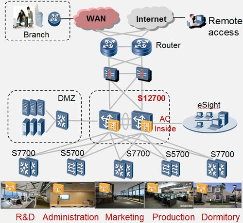 Enterprise campus network huawei sx700 switches positioning enterprise campus network huawei sx700 switches positioning customer requirements challenges wireless network deployed on wired network ccuart Choice Image
