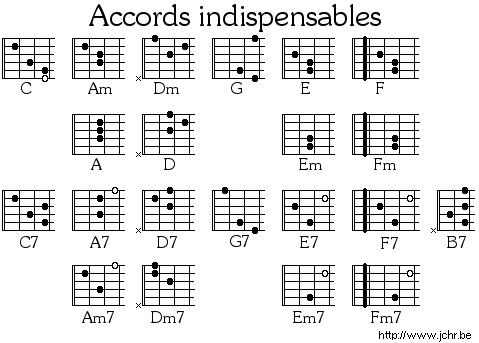 partition guitare accord