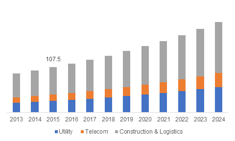Boom Trucks Market Trends 2017 Growth Forecast Report 2024 With Images Marketing Marketing Trends Polyurethane Spray Foam