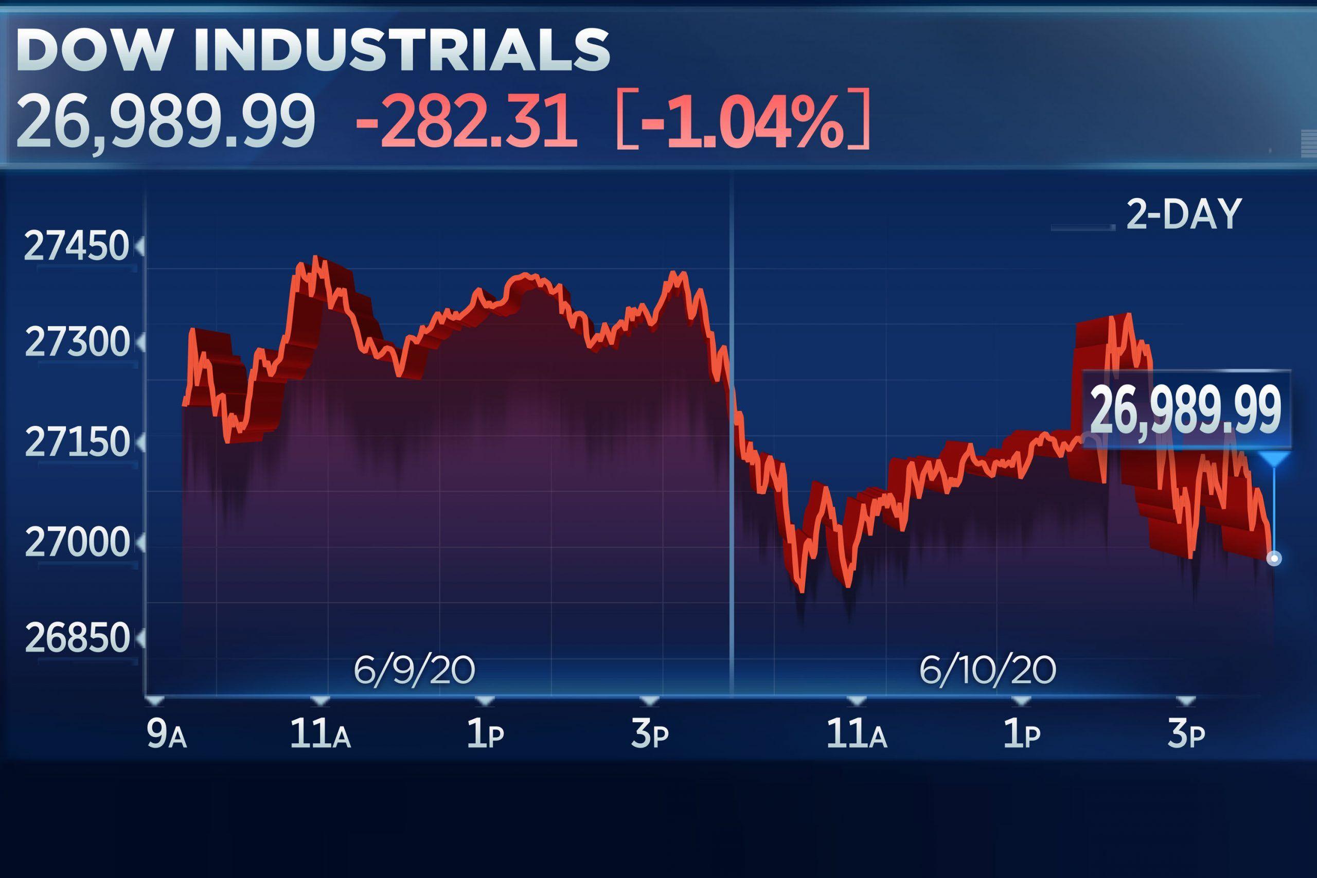 Dow and S&P 500 post backtoback losses but Nasdaq closes