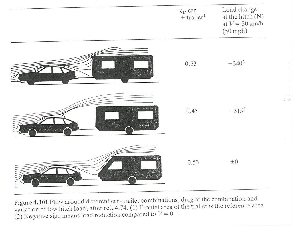 Here Is A Drag Table From Hucho S Book Showing The Effectiveness Of The Roof Mounted Air Deflector Vintage Travel Trailers Towing Trailer