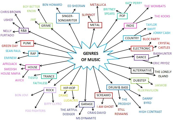 Music Genre Map music genres   Google Search | Musician/Band Logo | Pinterest  Music Genre Map
