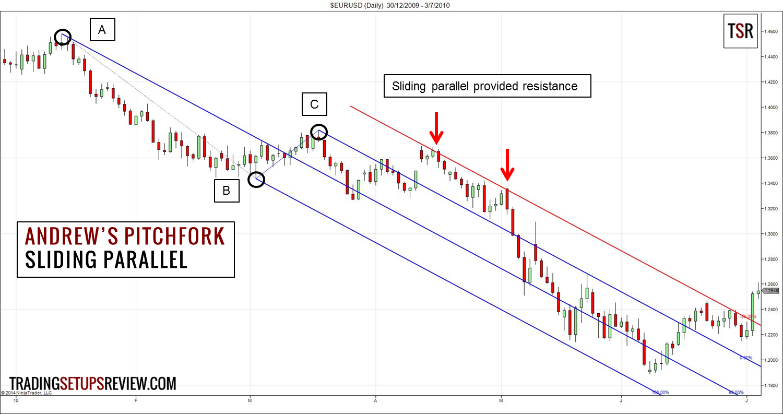 pitchfork trading bitcoin)