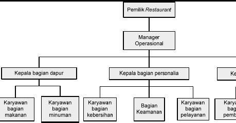 Struktur Organisasi Restoran Terbaru Update 2016 Dekwah Pinterest