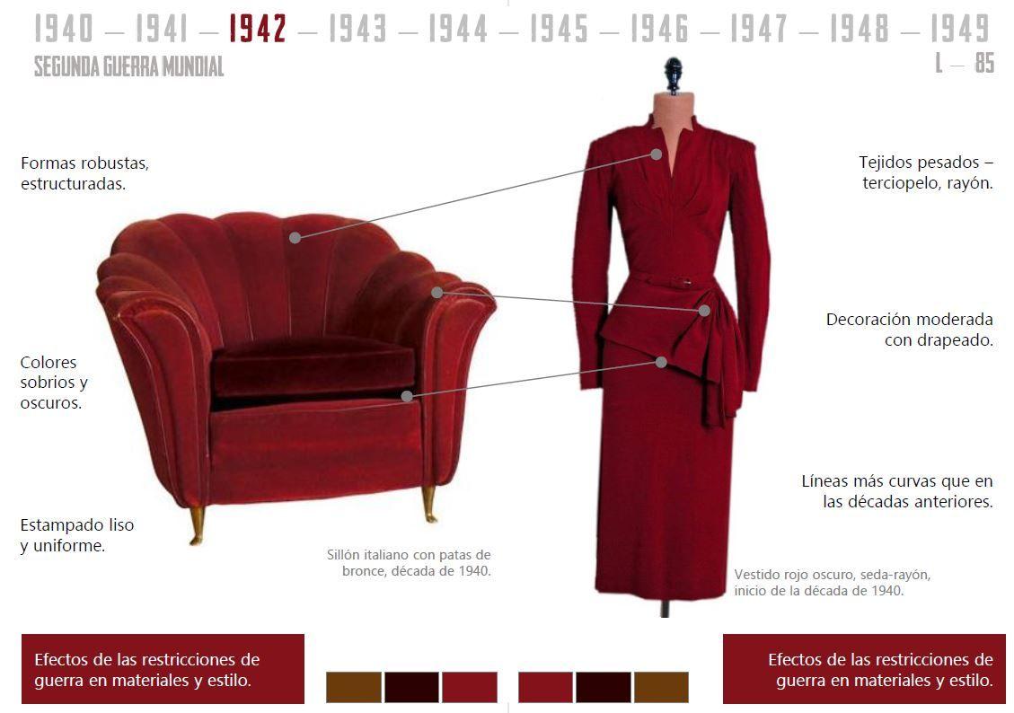 mobiliario y moda del siglo xx . Evolución por decadas.   Decada ...