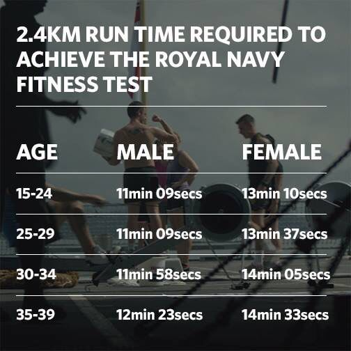 Royal Navy fitness test.