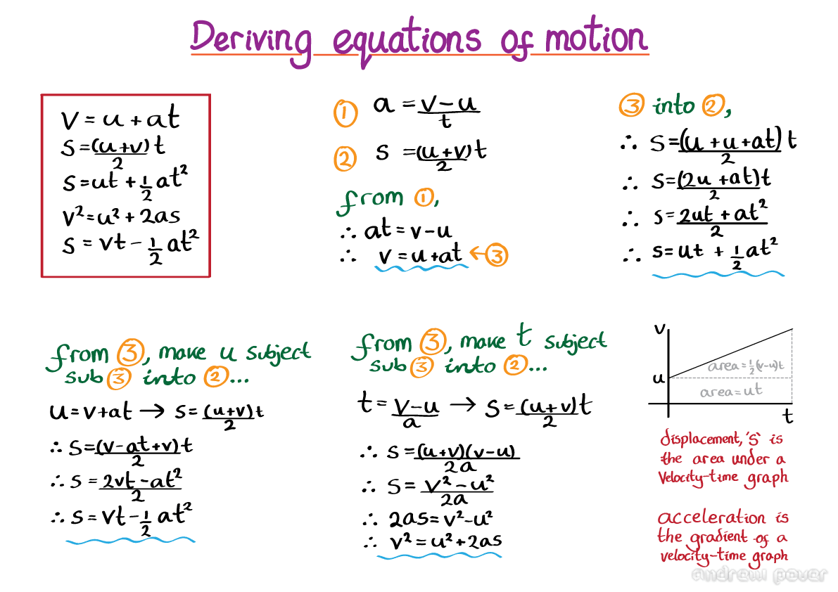 Physics Equations Of Motion