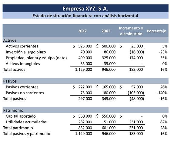 Análisis Horizontal De Estados Financieros Estados Financieros Análisis Financiero Contabilidad