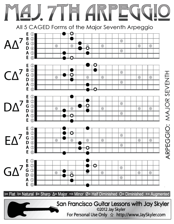 Major 7th Chord Guitar Arpeggio Chart (Scale Based Patterns ...