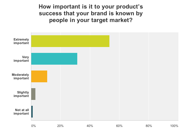 Quick Tips For Marketers On Measuring Brand Awareness Survey