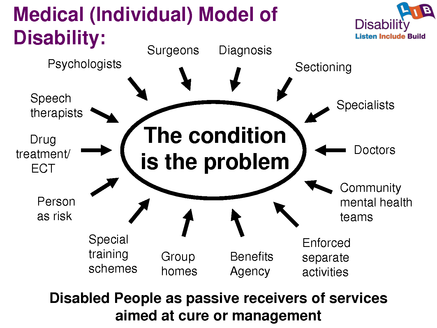 social and medical disability models Well, there are two ways to look at a disability: the medical model and the social model both are equally valid, but have different uses after i describe the two models, i would like to apply them to the disability i'm most familiar with, autism.