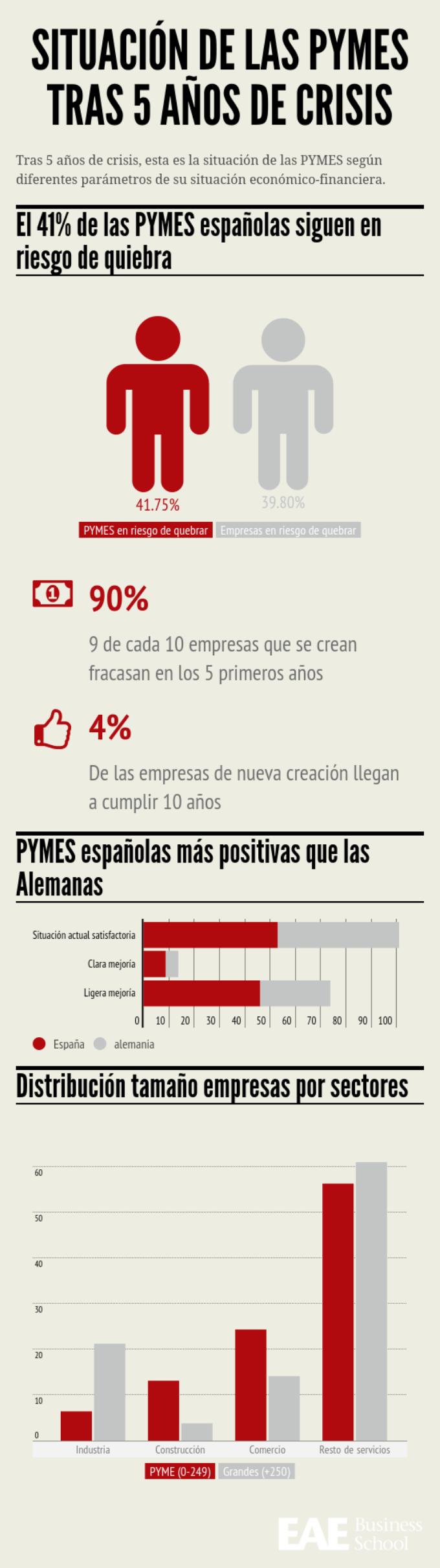 Infografía situación de las PYMES tras 5 años de crisis