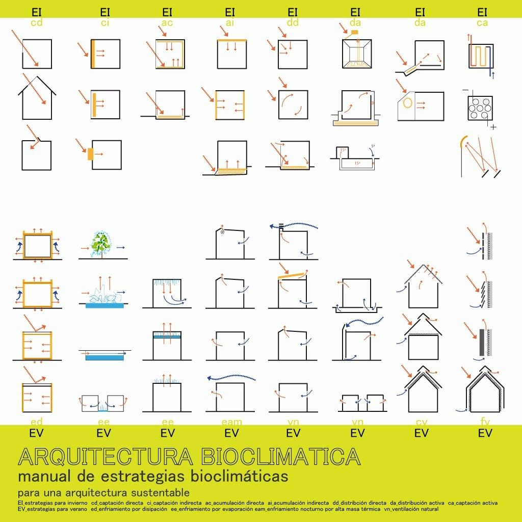 Mundo arquitectura bioclim tica arquitetura for Arquitectura sustentable pdf