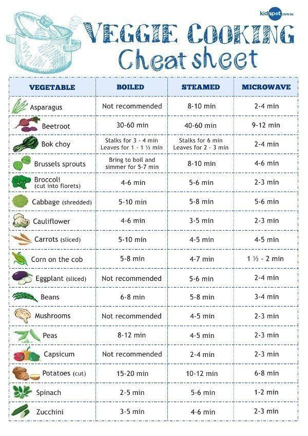 Cocer al vapor verduras conserva más nutrientes que hervirlos 22 - Time Conversion Chart