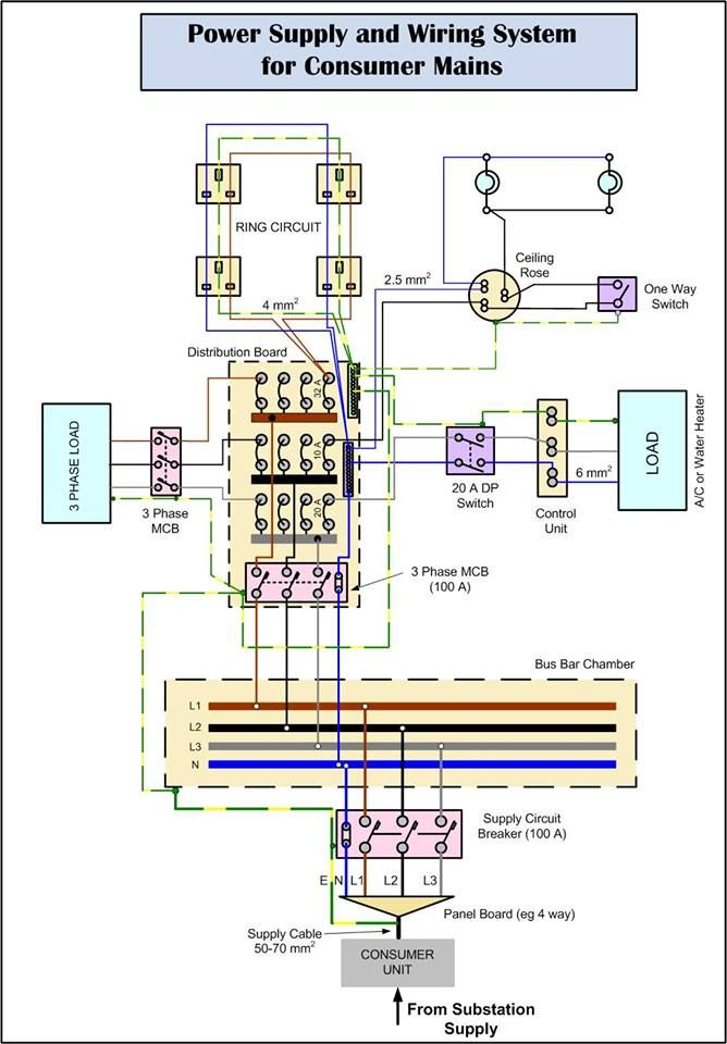 Power Supply And Wiring System For Consumer Mains House Wiring Electronic Schematics Home Electrical Wiring