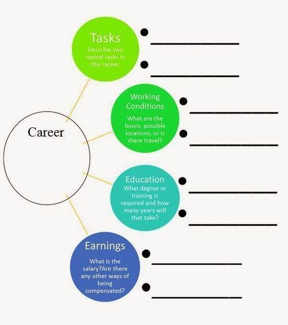 Career Cruising Graphic Organizer Career Lessons School