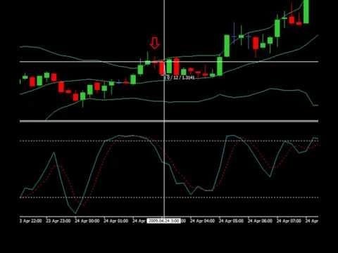 How transfection in forex market per day