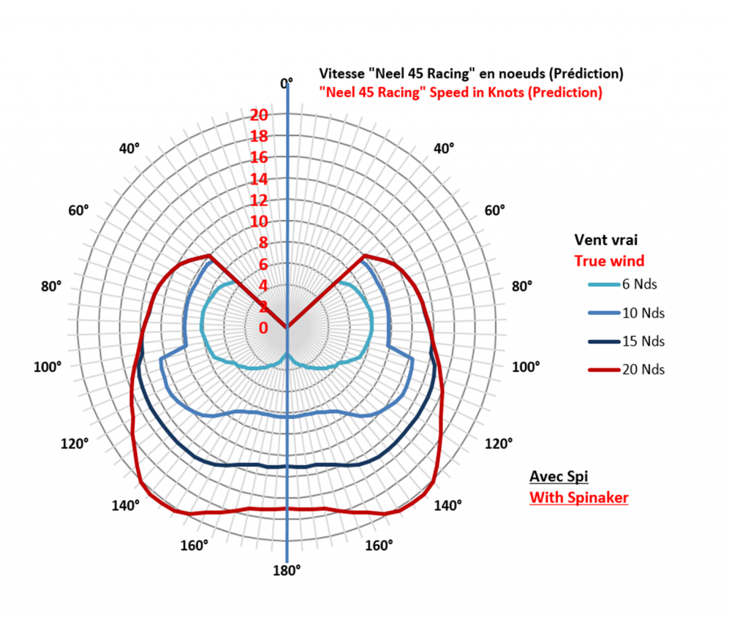 catamaran vs monohulls polar diagram sailing in 2019 catamaran power catamaran sailing charters [ 1024 x 866 Pixel ]