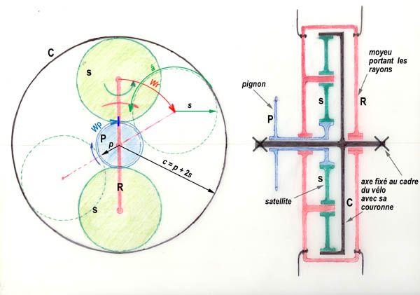 train epicycloidal structures cin matique pinterest de bicyclette bicyclette et m canique. Black Bedroom Furniture Sets. Home Design Ideas