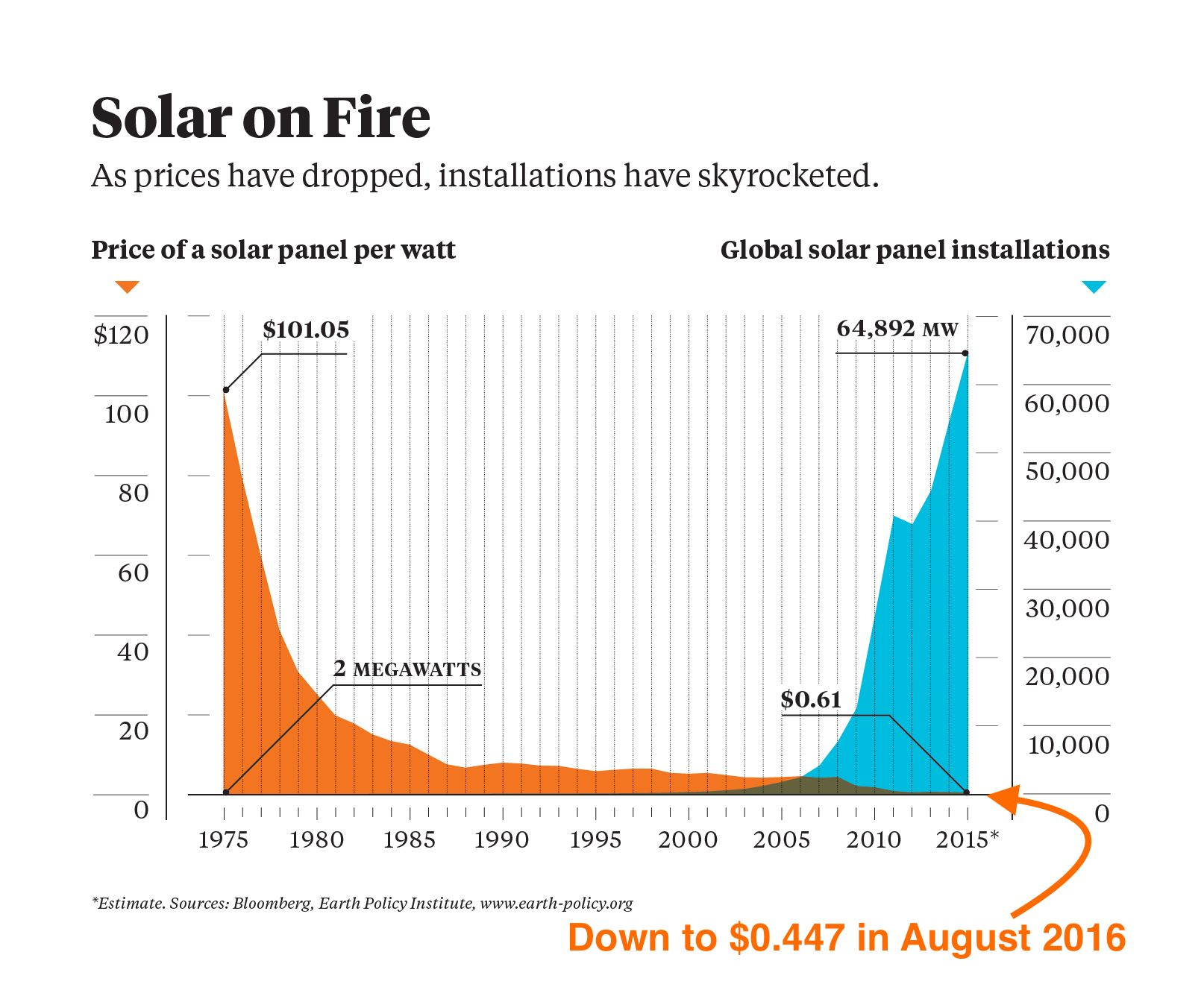 Https Cleantechnica Com 2017 02 07 Sunshot Beats Solar Price Goal 3 Years Early Solar Energy Facts Solar Energy Solar Energy Projects