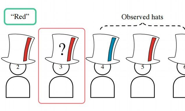 Google Ai Has Solved The 100 Hat Riddle Used In Job Interviews Riddles To Solve Riddles Solving
