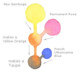 illustration showing how three colors mixed can make the color taupe