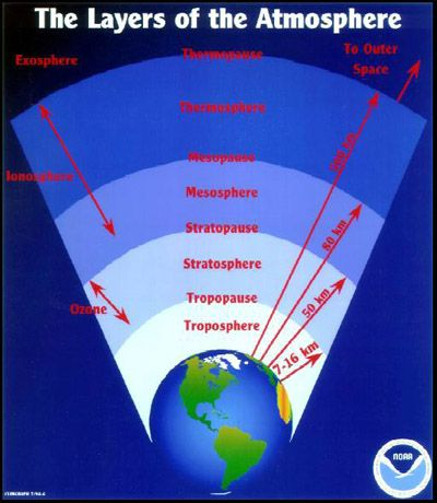 layers of the atmosphere diagram - Google Search | Earth's spheres, Cloud  type, LayersPinterest