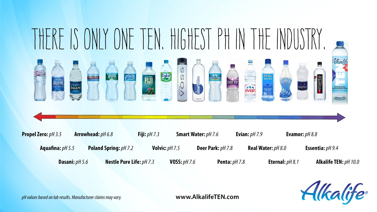 Any daily examples of different solutions of different ph levels - Acid And Alkaline Foods