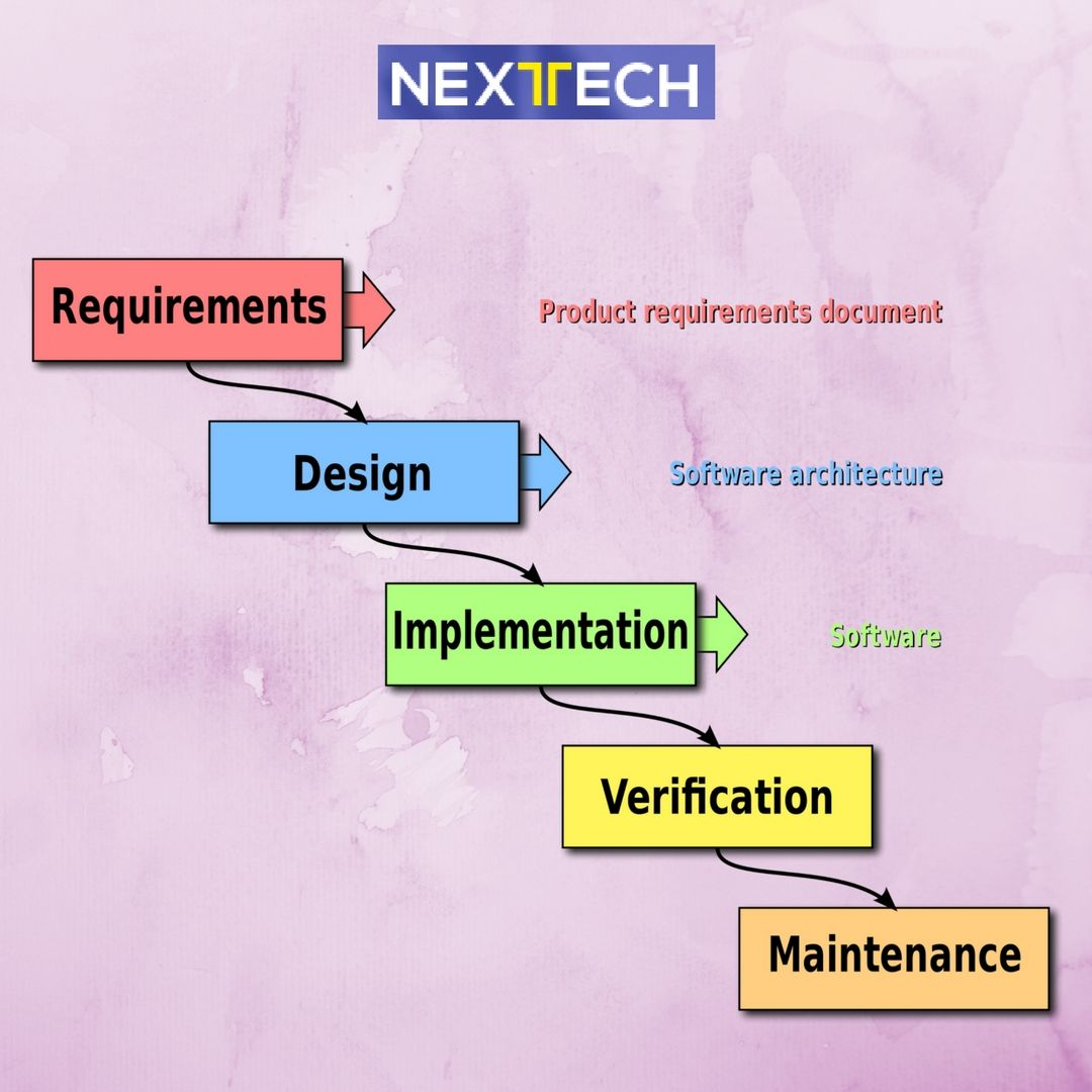 The Deployment Plan is the user development and cutover