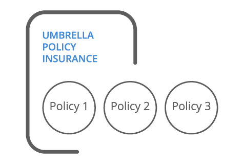 Umbrella Policy Quote Idea Commercial Umbrella Insurance