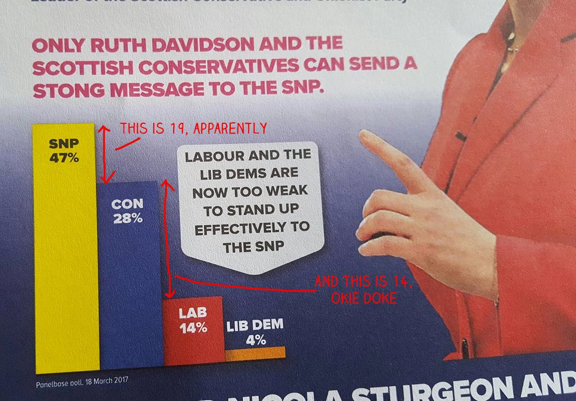 In Which The Scottish Tories Suggest That 14 Is Bigger