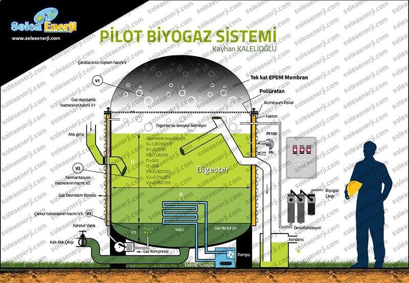 biogaz sistem