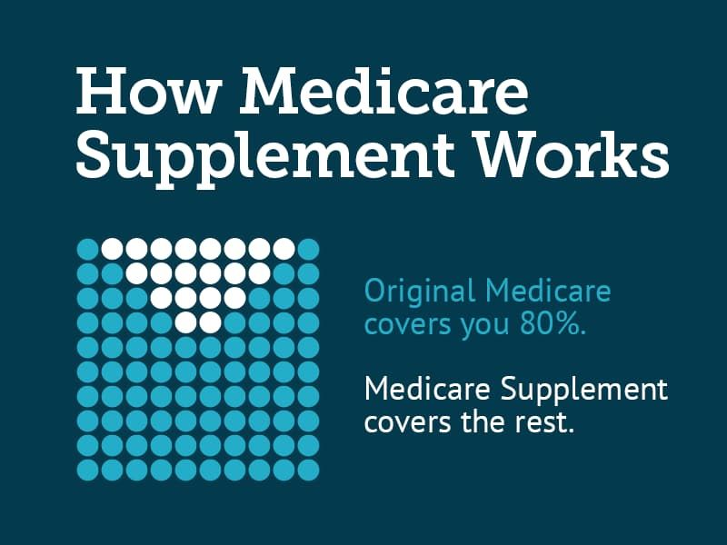 Medicare Supplement Comparison In 2020 With Images Medicare