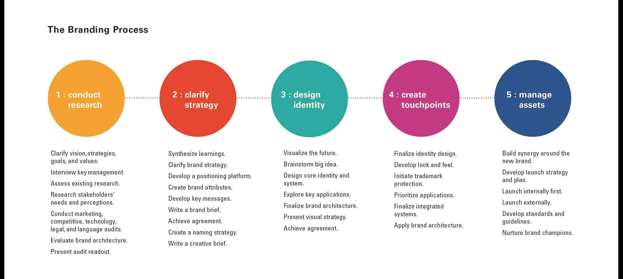 Brand Strategy Marketing Development Plan Process Google Search The Plan