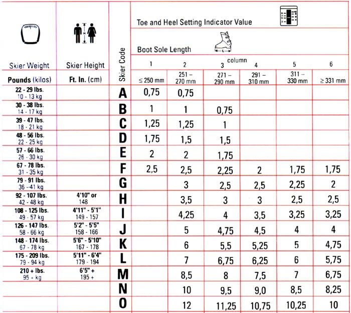 Ski Binding Din Settings Chart Marker Ski Bindings Skiing Chart