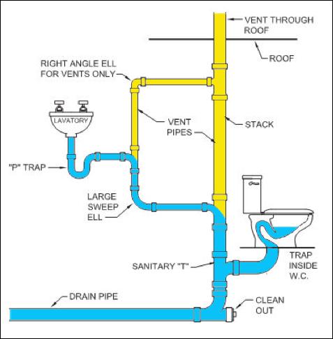 plumbing diagram | 건축 | Pinterest | Bilgi ve Banyo