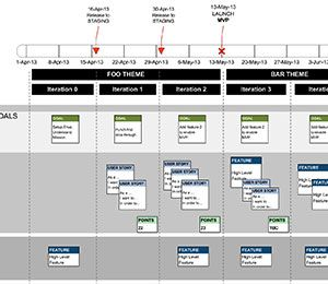 Powerpoint Agile Release Plan Template How To Plan Templates