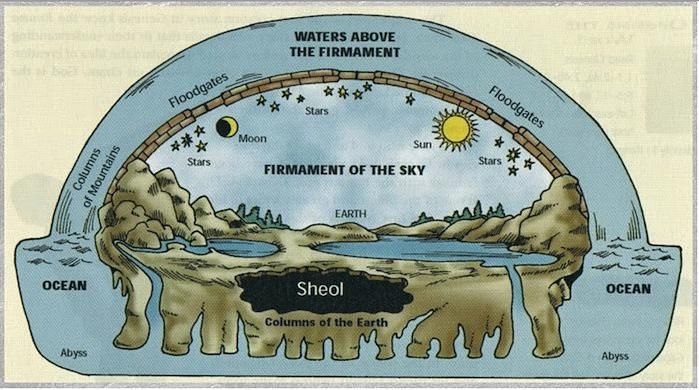Map according to biblical creation | Teaching Creation | Pinterest